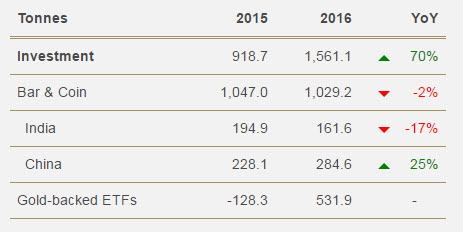 Investment demand soared +70% in 2016. Global gold bar and coin demand was broadly stable. China increased demand by +25% while the demonetisation experiment in India led to a -17% reduction in the demand for gold.