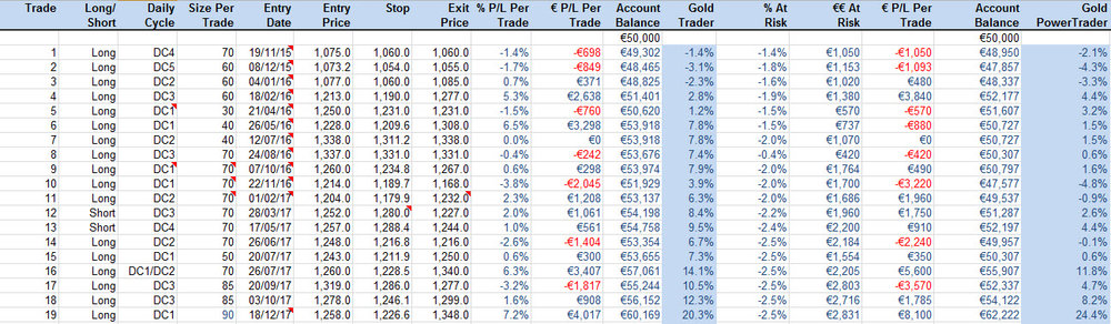 gold trader performance table.jpg