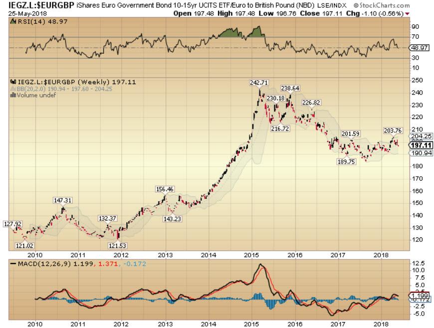 Euro bonds.jpg