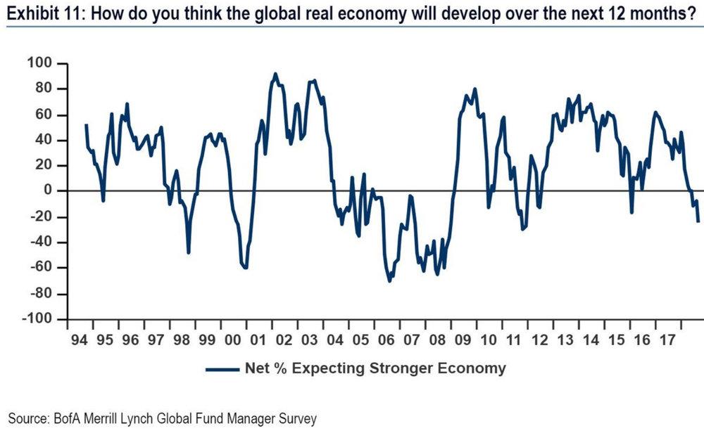 BofA Global Fund Manager Survey.jpg