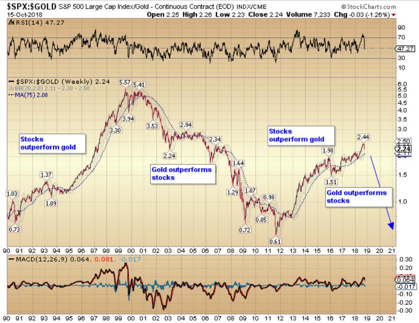 gold vs stocks.jpg