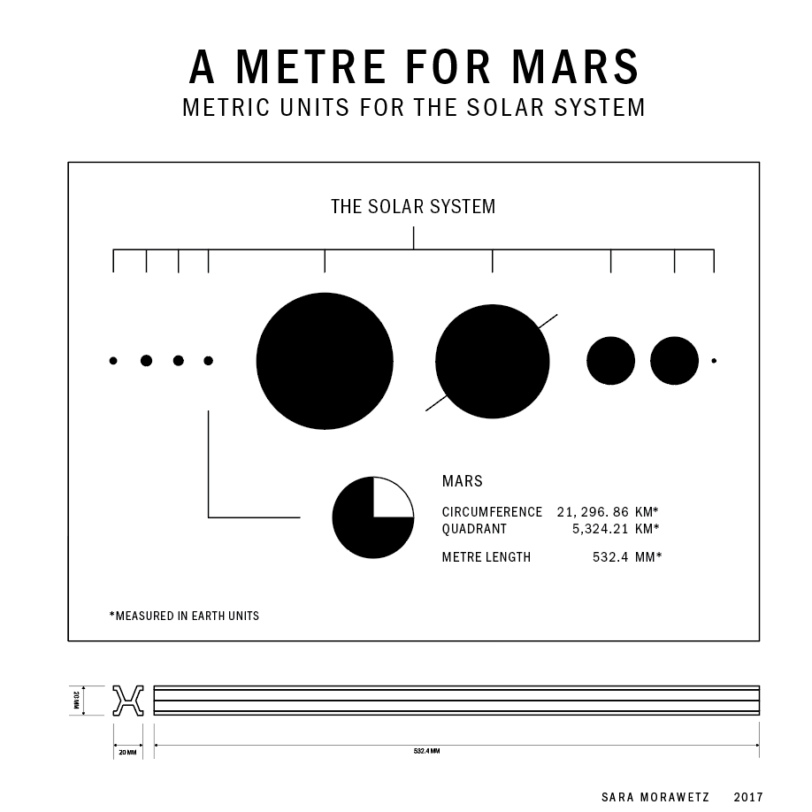 A METRE FOR MARS: METRIC UNITS FOR THE SOLAR SYSTEM