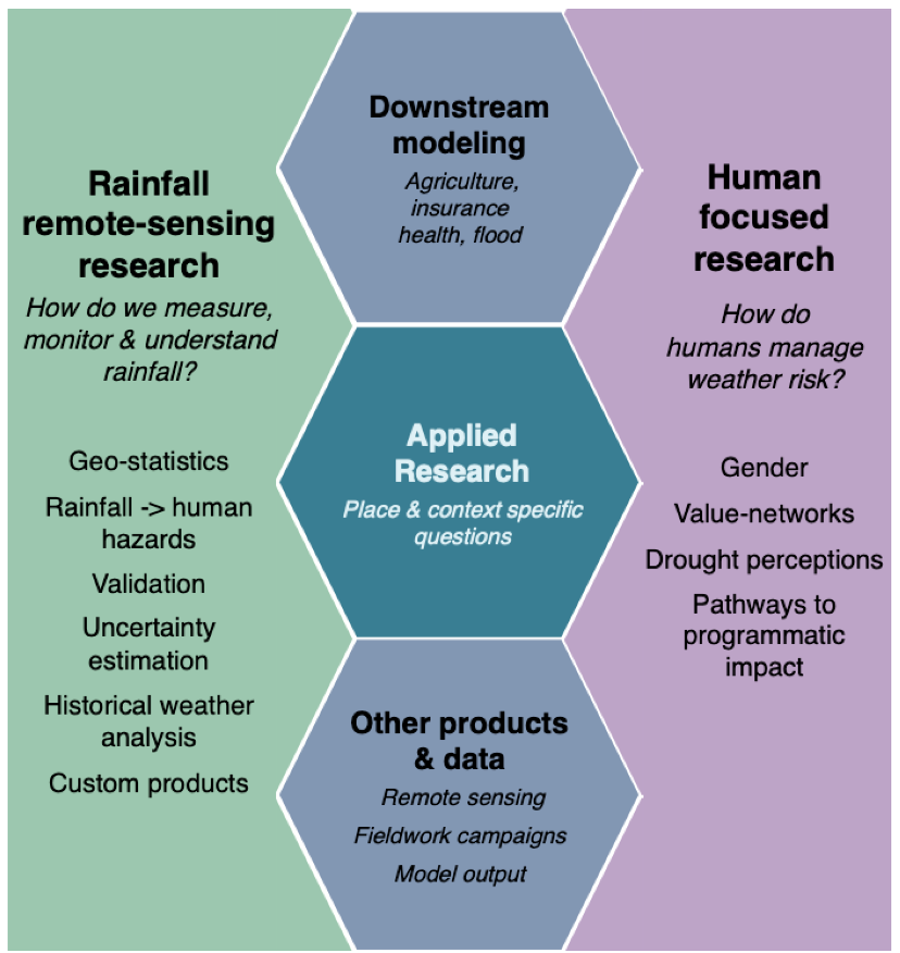 Exploring the relationship between rainfall and humans, especially using satellite rainfall estimates -