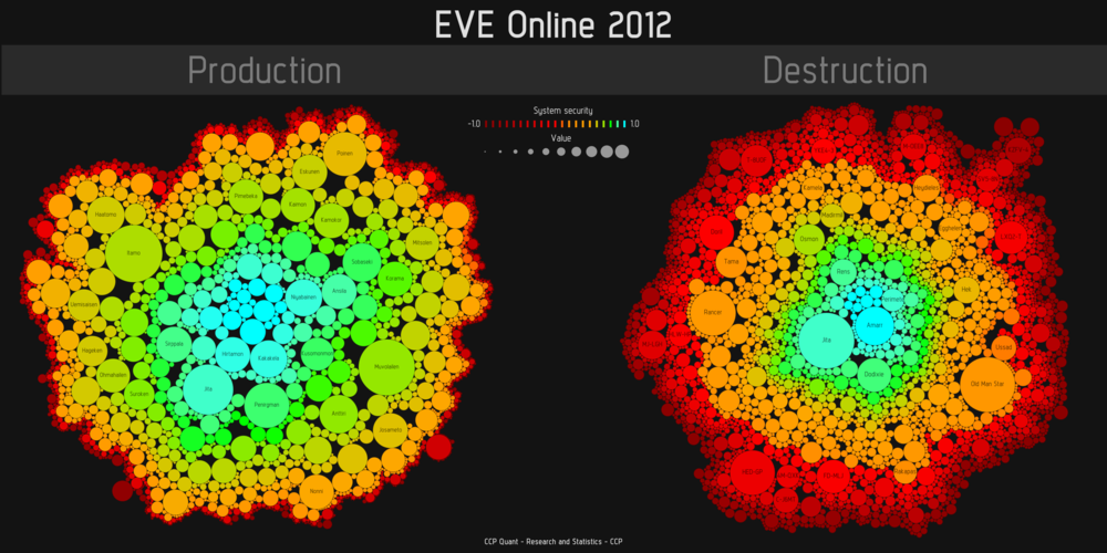 EVE production and destruction in 2012
