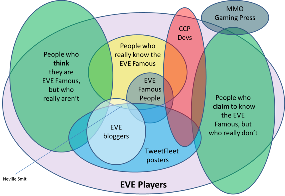 The Universe of EVE Players