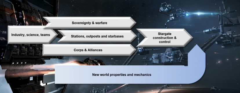 CCP Seagull's revised strategic roadmap for development of EVE Online
