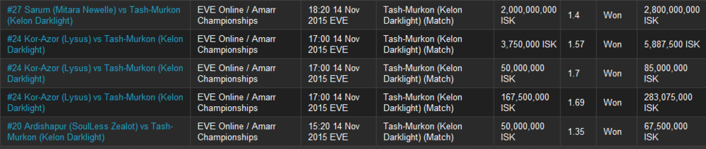 I had a good first day betting on Kelon Darklight's team for House Tash-Murkon on eve-bet.com.