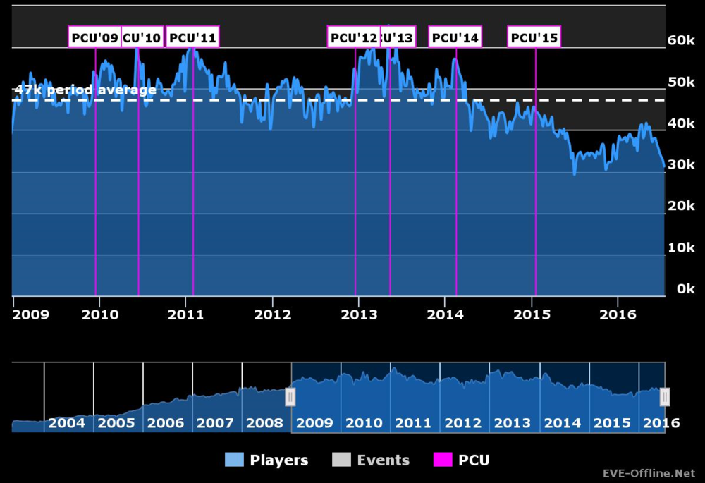 """From EVE-Offline.net: I started playing EVE in 2009, and there has been a temporary decrease in average player counts online each summer, every year. Of more concern is the generally lower daily log-in counts, which dropped in mid-2014 and again in mid-2015. This level of traffic seems to be the """"new normal"""" for activity in EVE Online - at least for now."""