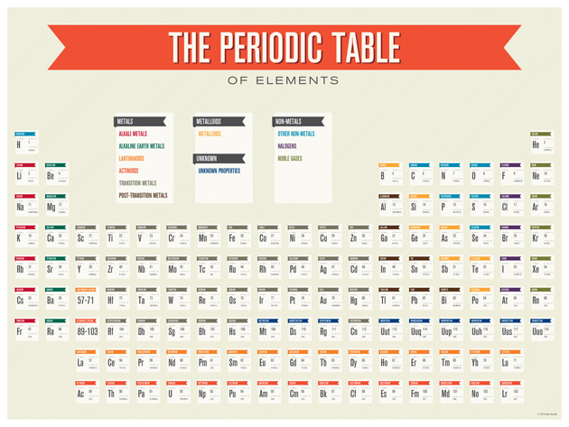 Periodic Table — Brooke Hamilton