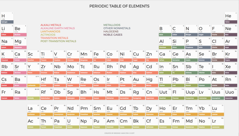Screenshot of periodictable.cc
