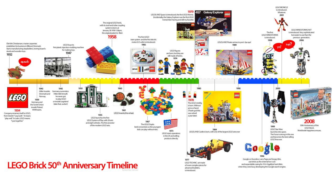 Lego Timeline — 1932-2008