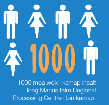 "An infographic from a Newsletter produced by the Australian High Commission in PNG for Manus Island which reads ""1000 jobs have been created at the time the Regional Processing Centre was established."""