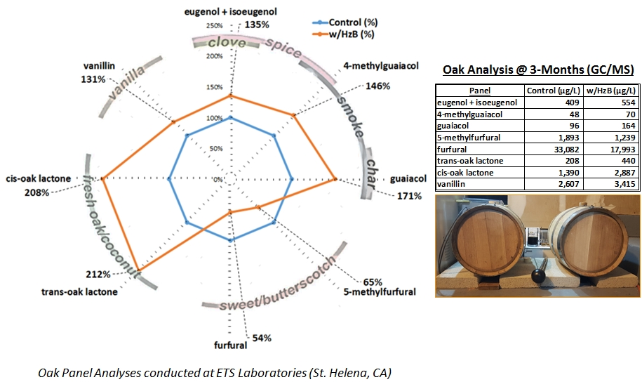 Oak Aroma Panel Results