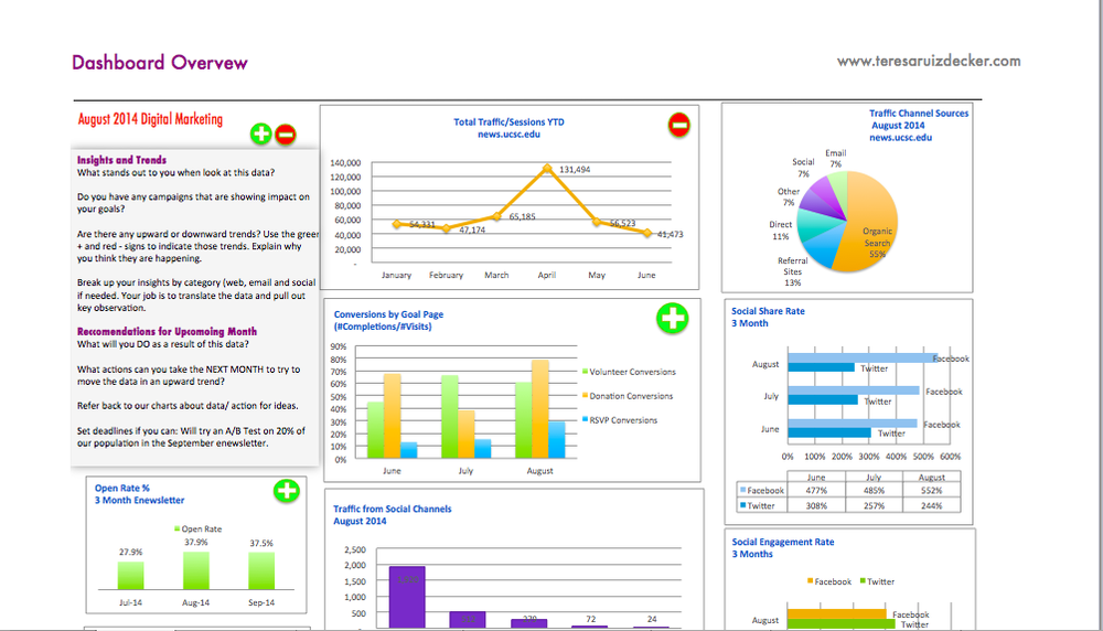 this downloadable excel dashboard template xls may be customized