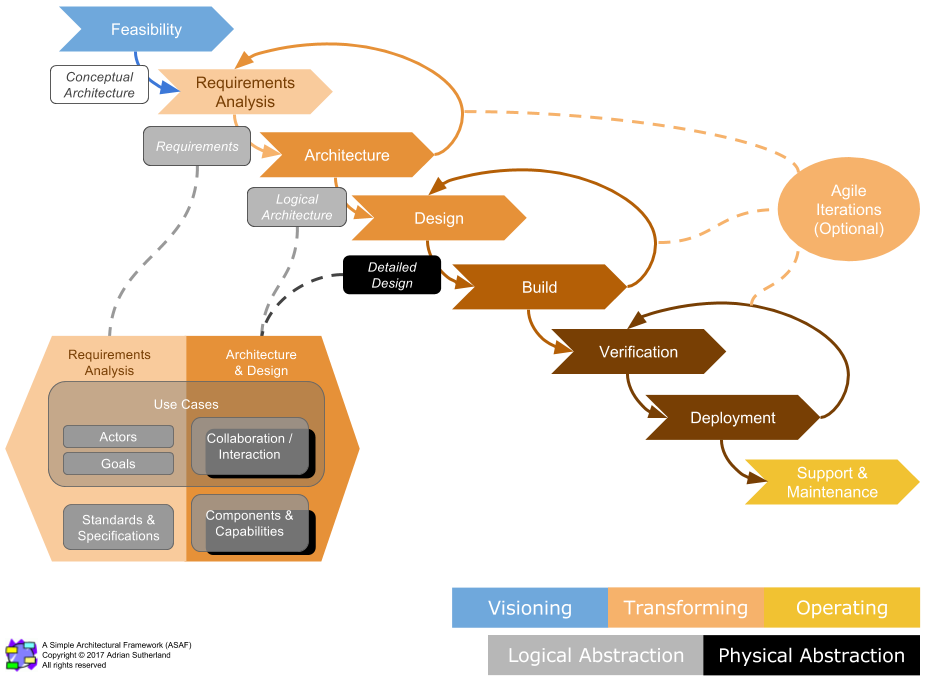 ASAF - System Transformation Process Overview