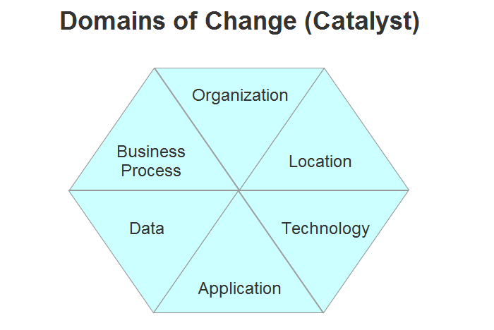 The six domains of change are probably the most used part of the framework