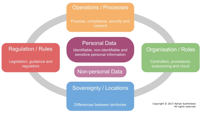 Data Protection and Cloud Computing Framework -