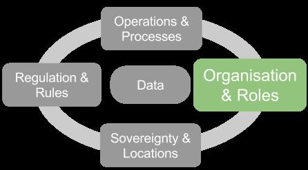 Organisation -