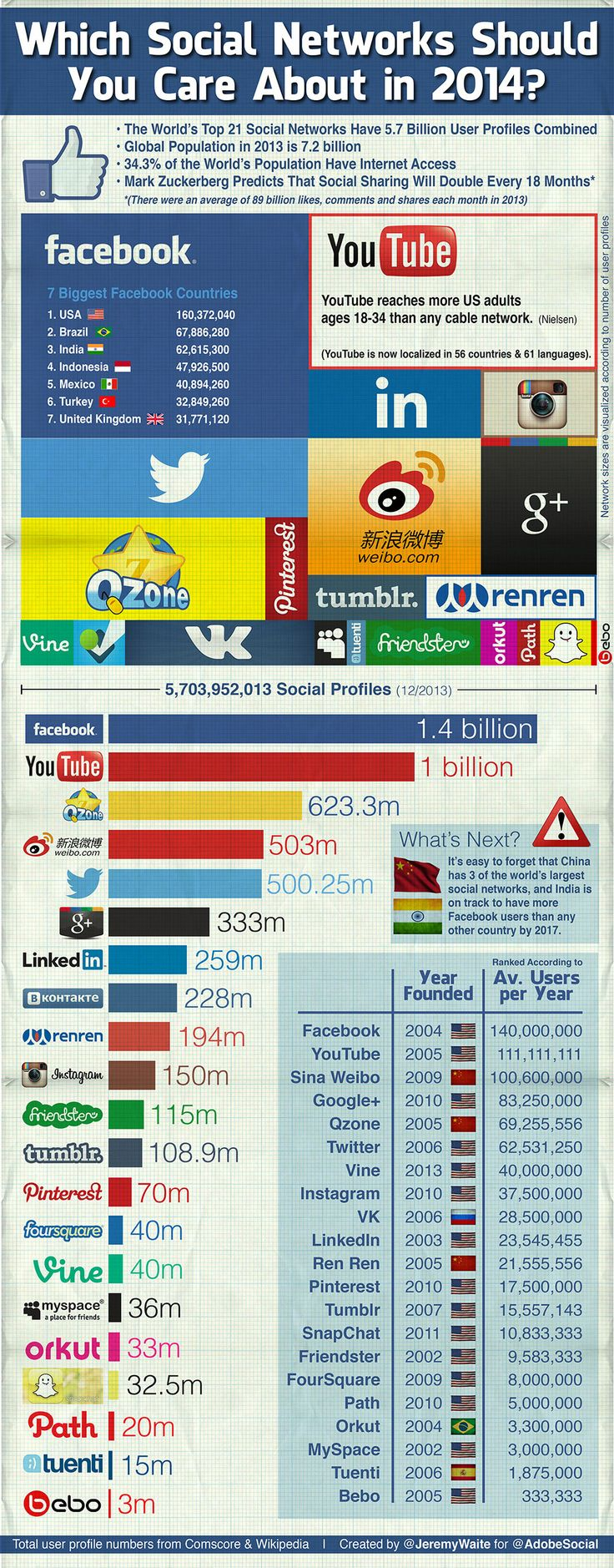 Which Social Networks Should You Care About in 2014?