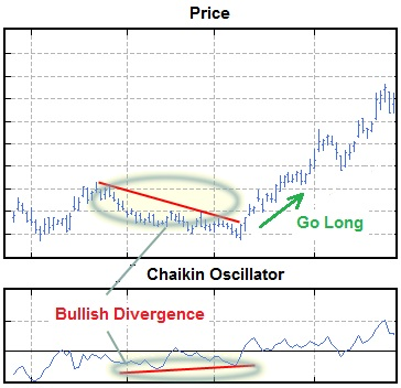 The Chaikin Oscillator indicates apotential bullish trend when the oscillator is positive.
