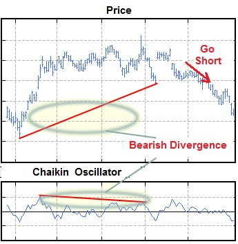The Chaikin Oscillator indicates apotential bearish trend when the oscillator is negative.