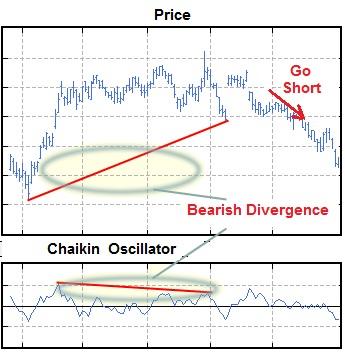 The Chaikin Oscillator indicates apotential bearish trend when the oscillator is negative.
