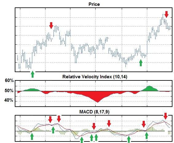 The Relative Volatiltiy Index is is usually combined with MACD to yield buy and sell signals.