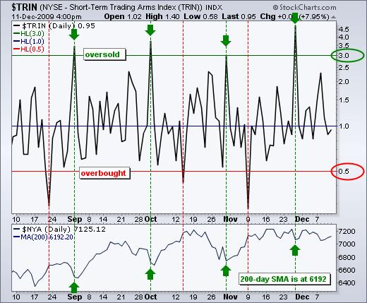 Chart showing overbought and oversold values of the TRIN indicator