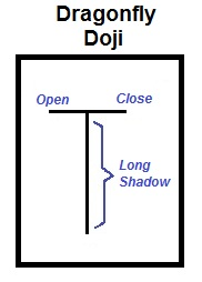 Picture of Dragonfly Doji candlestick