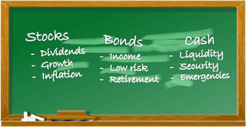 Why invest in stocks?  Chalk board showing advantages of holding stocks versus bonds or cash