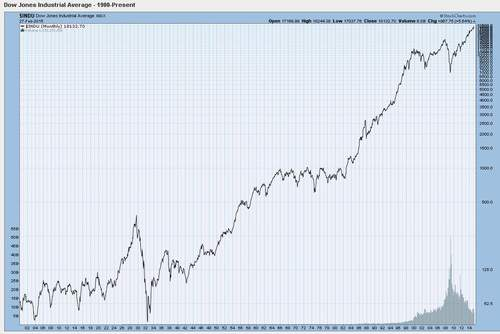 Dow Jones Industrial Average since 1900.  Courtesy of StockCharts.