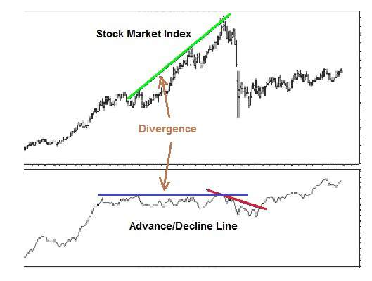 Divergence between Advance Decline Index and stockmarket index often predicts trend change.