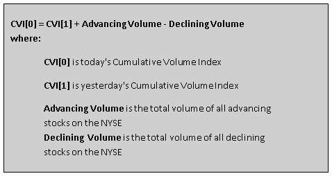 Cumulative Volume Index Calculation