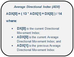 Calculation of the Average Directional Index (ADX)