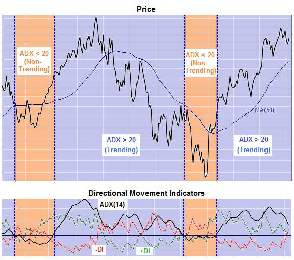 Price chart with Average Directional Movement Index (ADX) and directional Movement Indicators drawn below