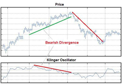 Stock chart showing divergence with Klinger Volume Oscillator