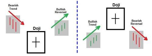 Doji is an example of Japanese candlestick