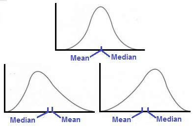 Illustrations of arithmetic mean and median (middle value).