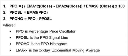 Percentage Price Oscillator formula