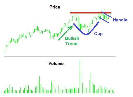 Stock chart showing classic Cup and Handle technical analysis pattern