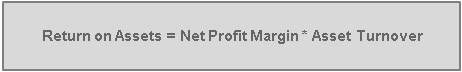 Return on Assets (ROA) = Net Profit Margin * Asset Turnover
