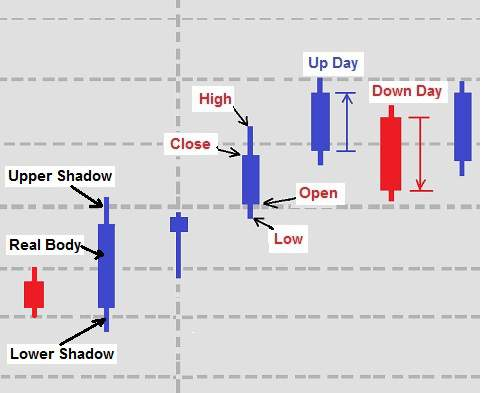 Candlestick Charts:  Candlesticks and Their Properties