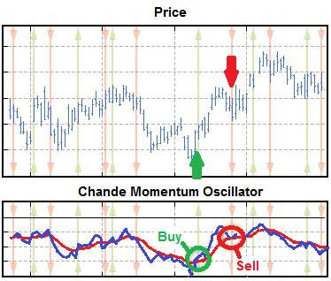 Price chart illustrating use of Chande Momentum Oscillator