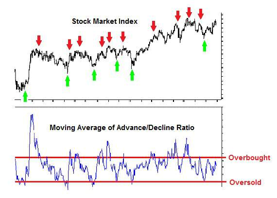 Advance/Decline Ratio is an overbought/oversold indicator