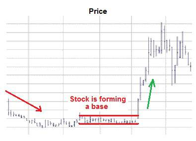 A breakout often occurs after a stock forms a base.
