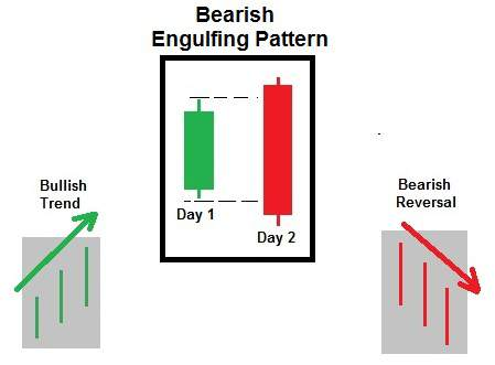 Bearish Engulfing Pattern candlesticks