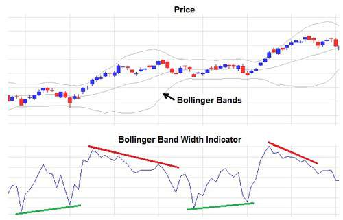 Price Chart with Bollinger Band Width Indicator drawn below