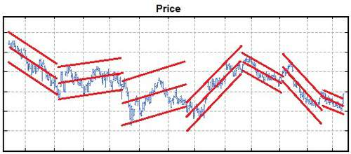 The Breakout Standard Regression Channel is drawn using lines a number of standard deviations above and below the (middle) linear regression line.