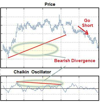 The Chaikin Oscillator indicates a potential bearish trend when the oscillator is negative.