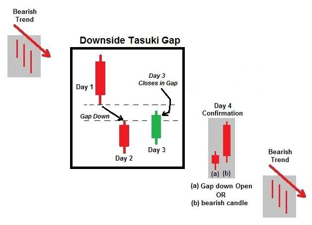 Illustration of Confirmation with the Downside Tasuki Gap candlestick pattern